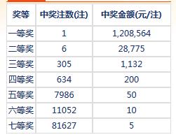 七乐彩103期开奖:头奖1注120万 二奖28775元