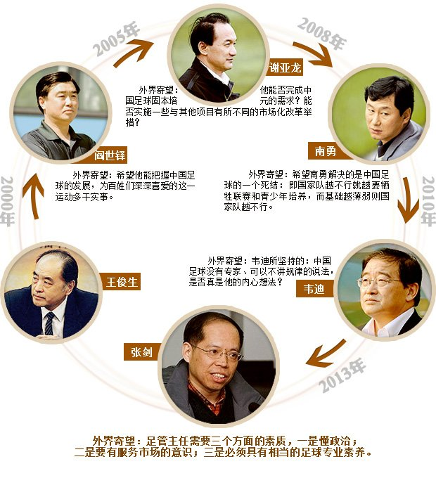 中国足球的轮回之路