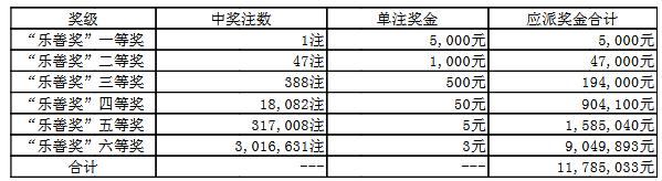 大乐透062期开奖:头奖1注1000万 奖池57.0亿