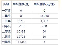 七乐彩131期开奖:头奖空二奖2万8 奖池296万