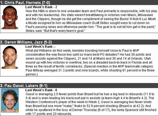 MVP榜单截屏(点击阅读更多NBA资讯)