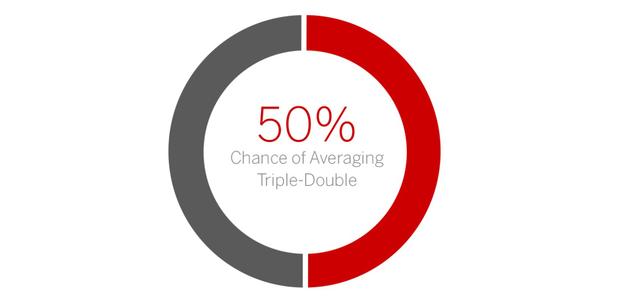 韦少真能比肩大O? 本季场均三双概率飙至50%