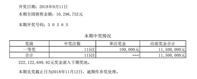 排列五第18247期开奖公告:开奖号码30365