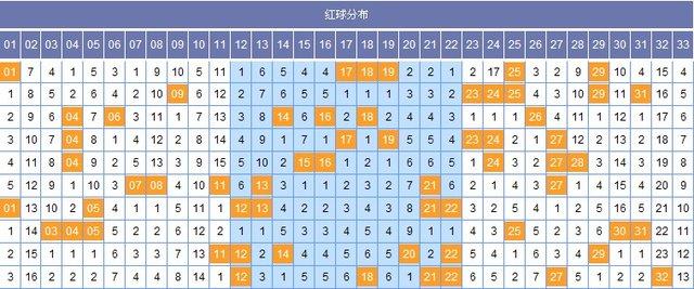 筱杉2013144期双色球分析 红一:上期12,落在0路,点位上升1点,近期012