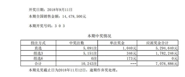 体彩排列三第18247期开奖公告:开奖号码303