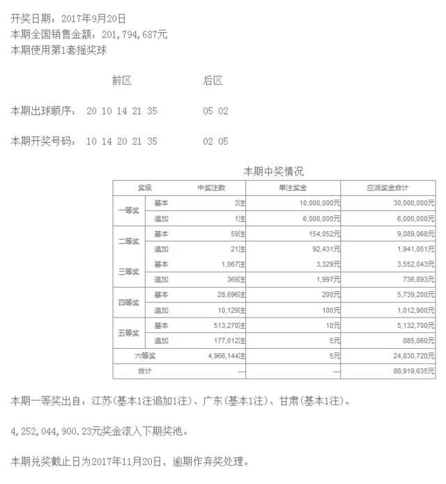 大乐透110期开奖:头奖3注1000万 奖池42.5亿