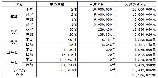 大乐透060期开奖:头奖2注1500万 奖池56.5亿