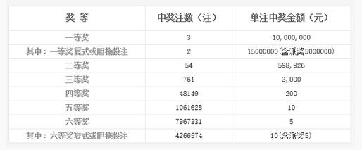 双色球125期开奖:头奖3注1000万 奖池9.61亿