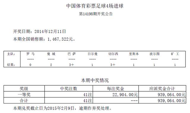 进球彩第14198期开奖:头奖41注 奖金22904元