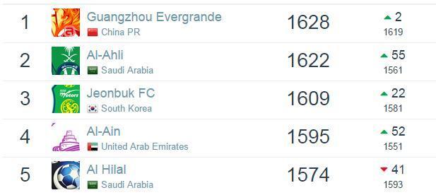 俱乐部排名:恒大稳居亚洲第1 中超7队TOP100