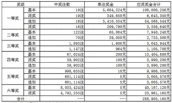 大乐透042期开奖:头奖19注965万 奖池53.2亿