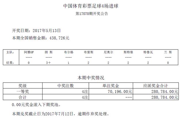 进球彩第17070期开奖:头奖4注 奖金70196元