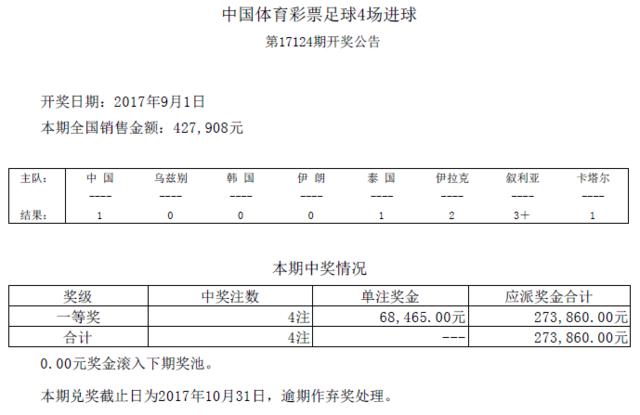 进球彩第17124期开奖:头奖4注 奖金68465元