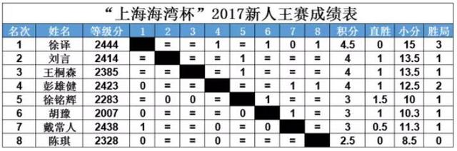 全国国象新人王赛落幕 上海棋手徐译强势夺冠