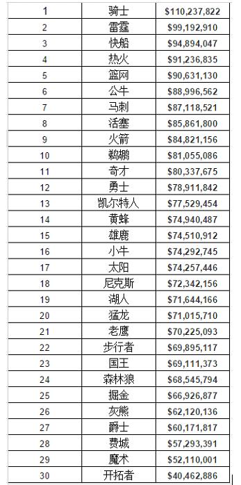 平均薪水榜:NBA全球第一 中超39万美元第12