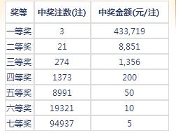 七乐彩17043期开奖:头奖2注43万 二奖8851元