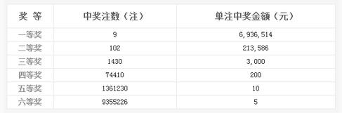 双色球047期开奖:头奖9注693万 奖池9.06亿