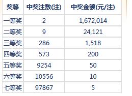 七乐彩115期开奖:头奖2注167万 二奖24121元