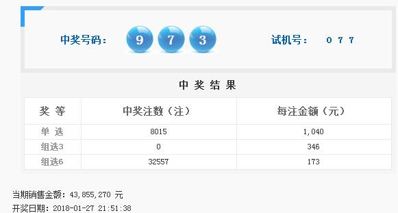 福彩3D第2018027期开奖公告:开奖号码973