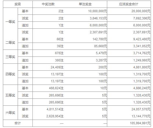 大乐透044期开奖:头奖2注1384万 奖池37.5亿