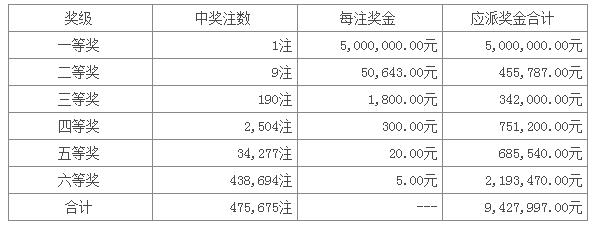 七星彩073期开奖:头奖1注500万 二奖9注5万