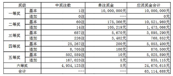 大乐透028期开奖:头奖1注1000万 奖池51.2亿