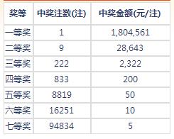 七乐彩012期开奖:头奖1注180万 二奖28643元
