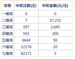 七乐彩114期开奖:头奖空二奖6注3万7 奖池182万