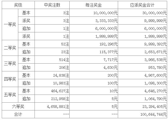 大乐透061期开奖:头奖3注1333万 奖池30.93亿