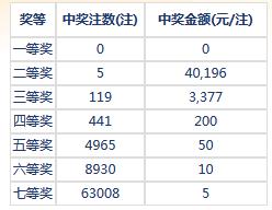 七乐彩062期开奖:头奖空二奖4万 奖池140万