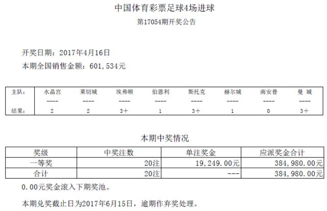 进球彩第17054期开奖:头奖20注 奖金19249元