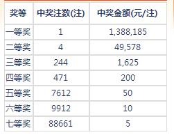 七乐彩013期开奖:头奖1注138万 二奖49578元