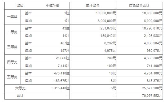 大乐透111期开奖:头奖1注1600万 奖池42.8亿