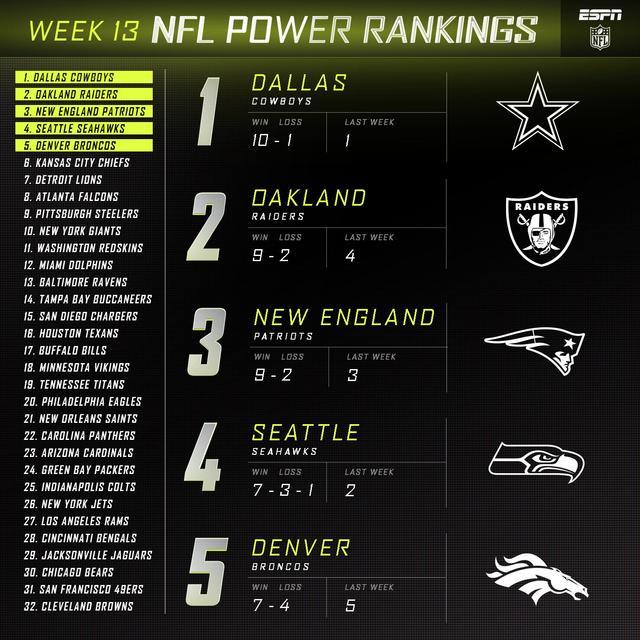 NFL实力榜第十三期 牛仔排榜首布朗难求一胜