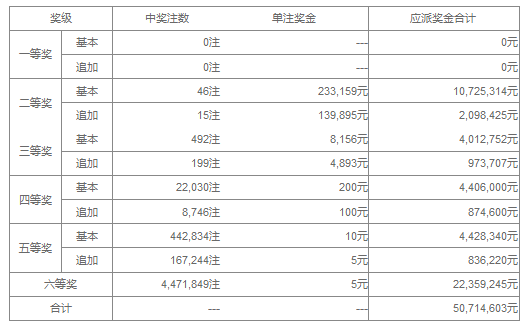 大乐透17084期 头奖空二奖23万 奖池39.95亿
