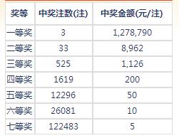 七乐彩138期开奖:头奖3注127万 二奖8962元