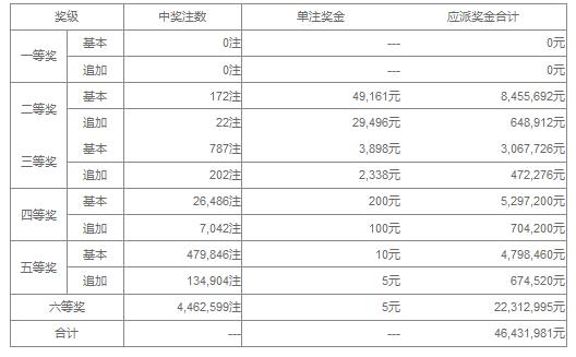 大乐透17037期:头奖空二奖4万9 奖池36.76亿