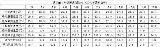 深圳基本气候及基本天气情况