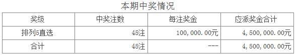 体彩排列五第16196期开奖:开奖号码33986