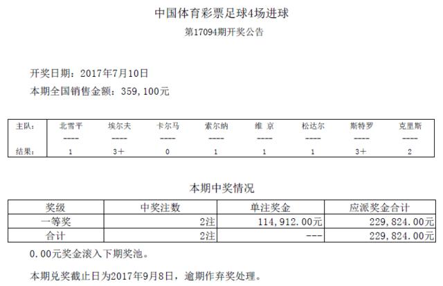进球彩第17094期开奖:头奖2注 奖金114912元