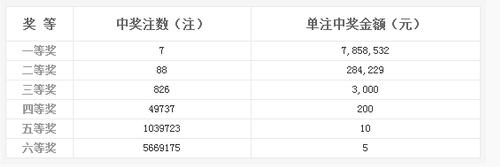 双色球049期开奖:头奖7注785万 奖池9.58亿