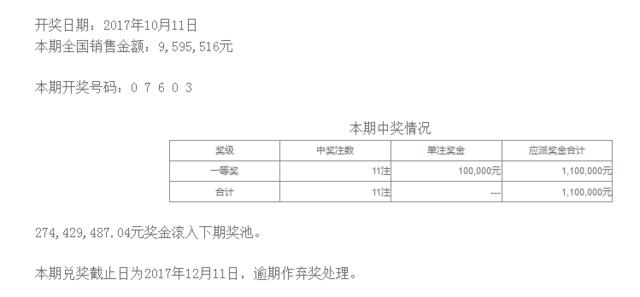 排列五第17277期开奖公告:开奖号码07603