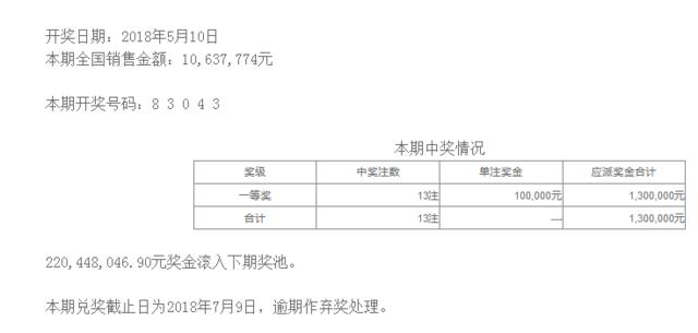 排列五第18123期开奖公告:开奖号码83043