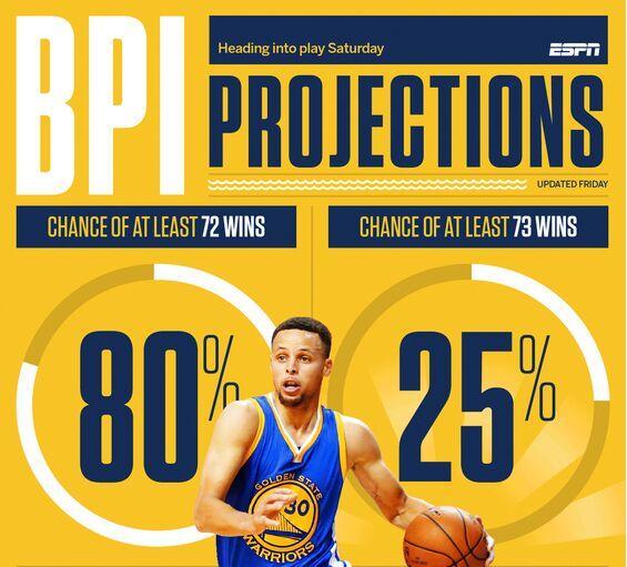 ESPN:勇士73胜概率达25% 客场赢马刺概率34%