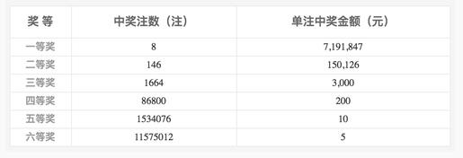 双色球034期开奖:头奖8注719万 奖池6.18亿