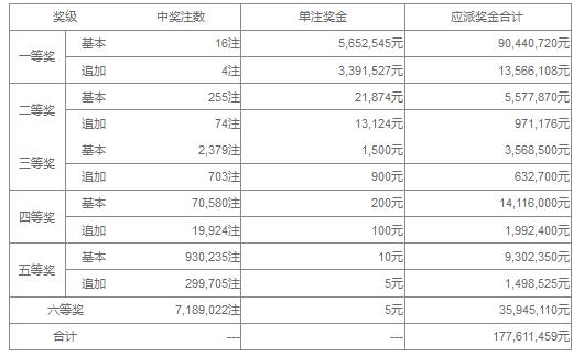 大乐透125期开奖:头奖16注565万 奖池42.7亿