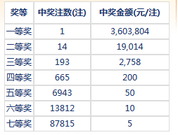 七乐彩052期开奖:头奖1注360万 二奖19014元