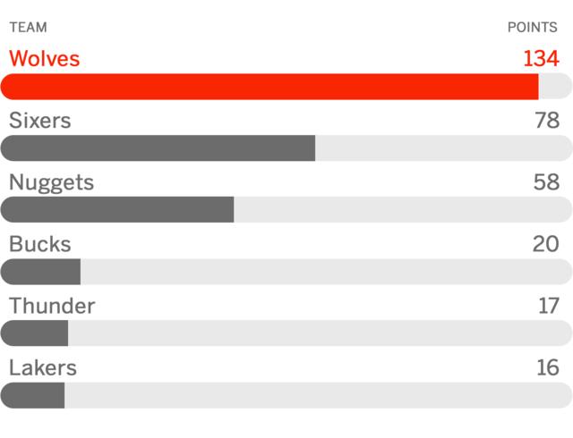 ESPN预测下季翻身球队 森林狼76人掘金最被看好