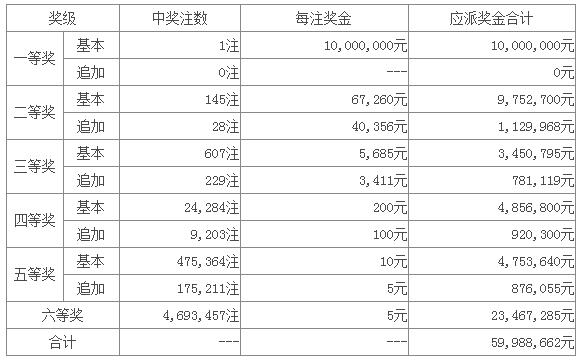 大乐透100期开奖:头奖1注1000万 奖池33.7亿