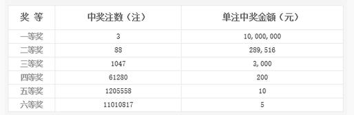 双色球033期开奖:头奖3注1000万 奖池8.06亿